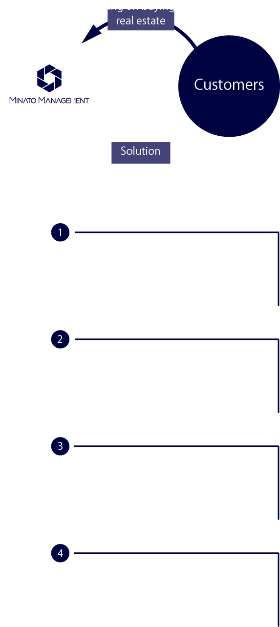 Multilateral Solutions