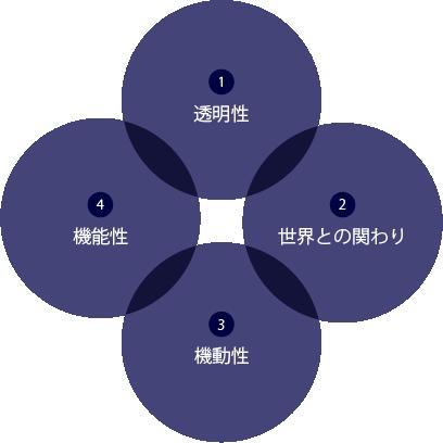 1.透明性、2.世界との関わり、3.機動性、4.機能性、の4つの円が交わる図