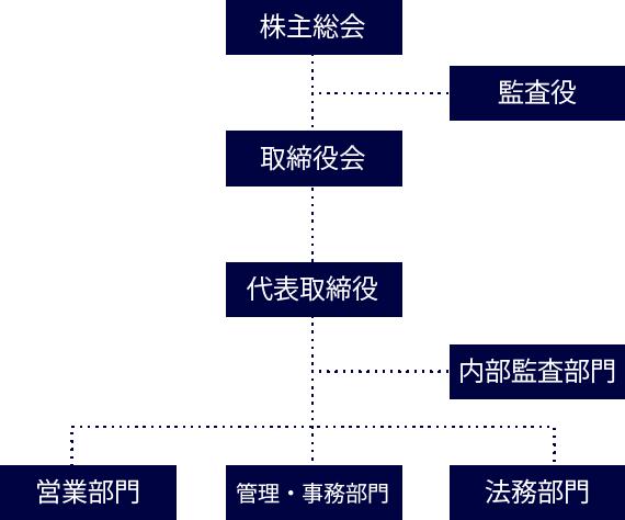 上から、株主総会ー監査役ー取締役会ー代表取締役ー内部監査部門ー営業部、管理事務部門、法務部門で構成される組織図