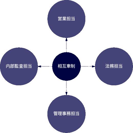営業担当、法務担当、管理事務担当、内部監査担当、が相互牽制で結ばれている図