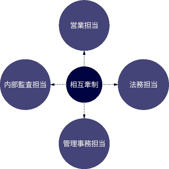 >営業担当、法務担当、管理事務担当、内部監査担当、が相互牽制で結ばれている図